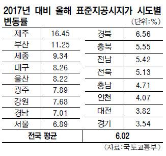 땅값 상승률 10년만에 최고… 제주 16% 1위, 부산·세종 순 기사의 사진