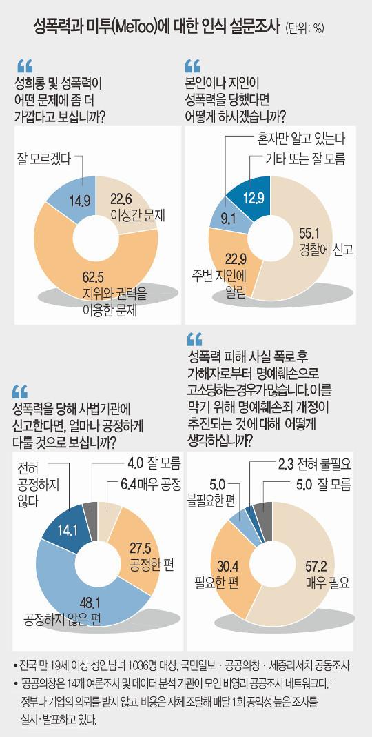 """""""성폭력은 권력남용… 사법처리 불공정"""" 62% 이상 기사의 사진"""
