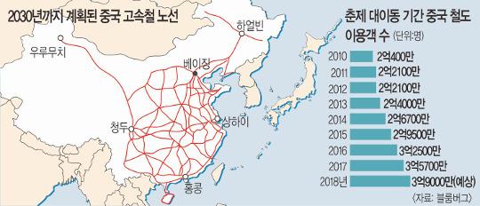 16시간→3시간… '총알 기차'가 바꿔놓은 中 춘제 기사의 사진