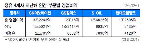 정유 4사, 영업이익 절반이 '비정유' 기사의 사진