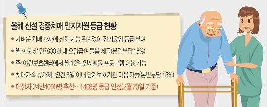 [And 건강] '경증 치매'도 돌봄의 길 열렸다… 확대된 '장기요양' 기사의 사진