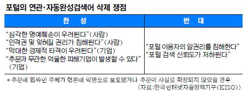 [생각해봅시다] 포털 연관검색어 삭제… '명예훼손 vs 알권리' 논란 기사의 사진