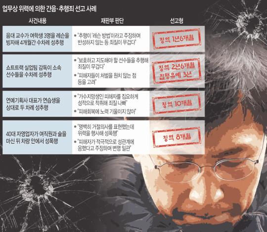 안희정 혐의 '업무상 위력 간음·추행' 유죄 나도 솜방망이 기사의 사진