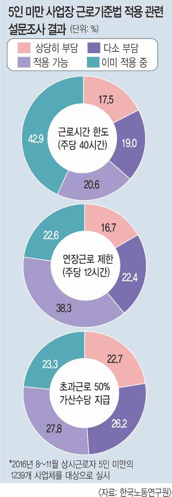 근로시간 단축 '사각지대'… 558만명의 눈물 기사의 사진