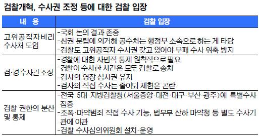 """검찰총장 """"경찰 풀어놓는 건 위험…"""" 국회 답변 논란 기사의 사진"""