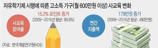 """""""자유학기제 취지 무색… 고소득층 사교육만 늘려"""" 기사의 사진"""
