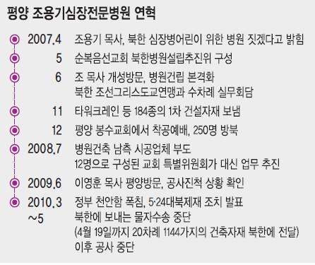 """""""北, 평양 조용기심장병원 공사 재개 요청"""" 기사의 사진"""