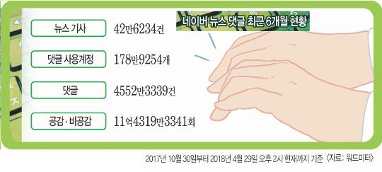포털 댓글 소수가 점령… 6개월간 계정 179만개가 여론몰이 기사의 사진