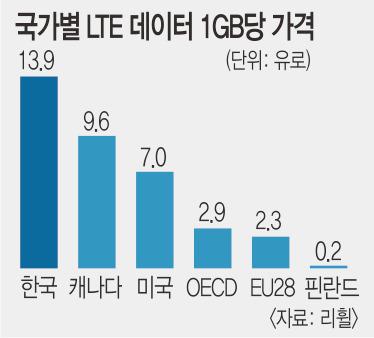 """""""한국 LTE 데이터 요금, 핀란드의 70배"""" 논란 기사의 사진"""