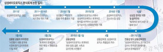 """[단독] """"삼바 회계기준 위반 소지""""… 금감원, IASB 의견 받았다 기사의 사진"""