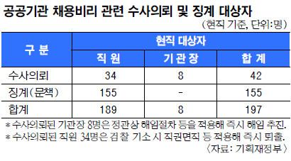 '해임이면 끝'이던 공공기관 임원 문책… '다양하게·엄격하게' 기사의 사진