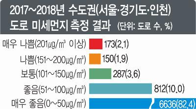 [단독] '보행자 습격' 도로 미세먼지, 경기·인천이 서울보다 2배 나빠 기사의 사진