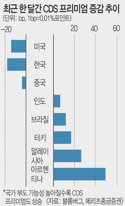 신흥국 '6월 위기설' 확산…  한국 상황은 안정적 기사의 사진