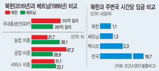 [이슈분석] 삼성전자 공장만 들어가도 北 5% 성장… '베트남식 개방' 가능할까 기사의 사진