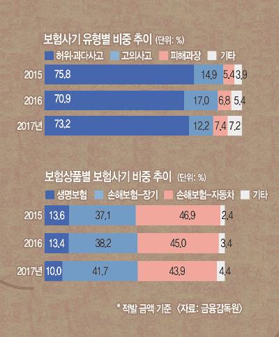 [And 경제인사이드] 피해 뻥튀기… '연성 보험사기' 판친다 기사의 사진