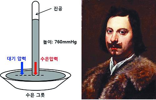 [별별 과학] 기압과 미세먼지 기사의 사진