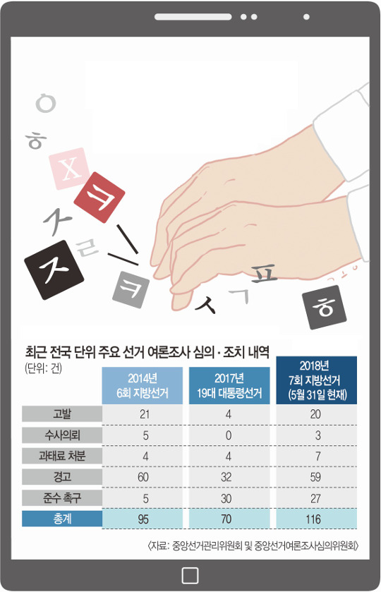"""""""○○○후보 지지율 ○○%"""" 가짜 여론조사 '선거판 현혹' 기사의 사진"""