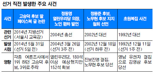 김부선 스캔들·이부망천 논란이 흔든 표심 어디로 기사의 사진