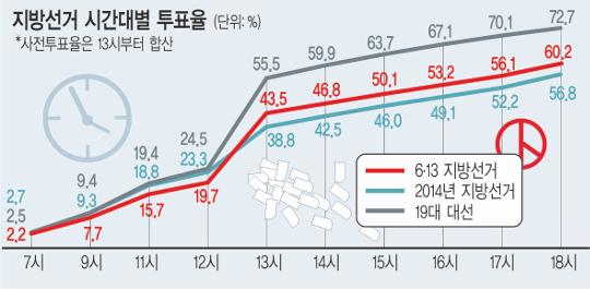 투표율 60.2%, 23년만에 최고… '이부망천' 인천, 이례적 꼴찌 기사의 사진