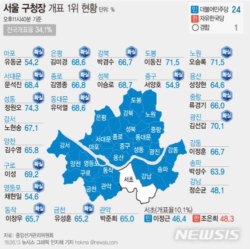 민주, 서울구청장 싹쓸이…  강남 '보수벨트' 무너졌다 기사의 사진
