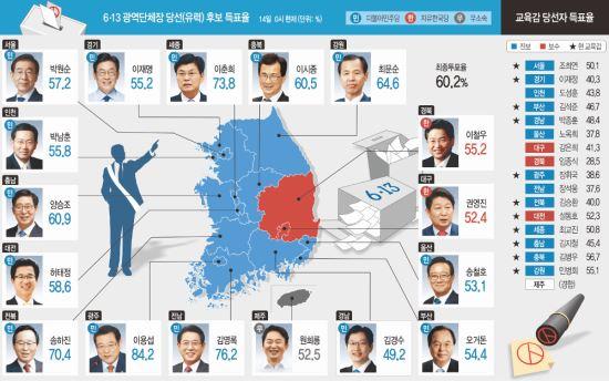 유권자 매서운 회초리에 '보수 몰락'… 지방권력 초유의 쏠림 기사의 사진