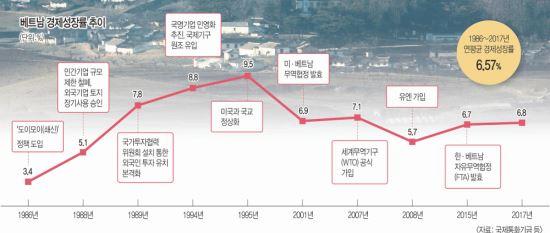 北 경제 대전환 예고… 美 주도로 IMF 가입 추진되나 기사의 사진