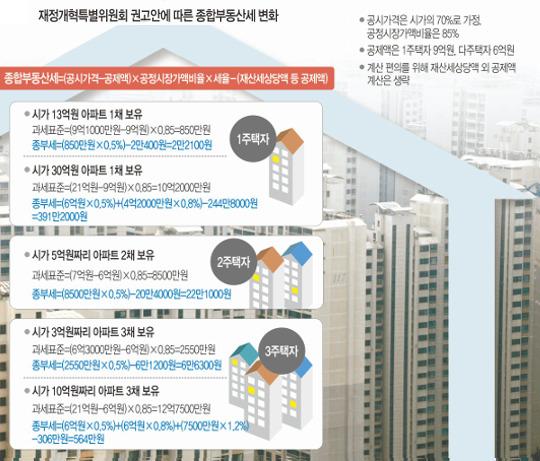 30억 주택 1채 종부세 391만원, 10억 3채는 564만원 기사의 사진