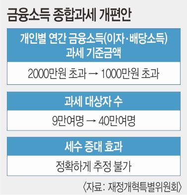 年 2000만원 금융소득자 稅부담 196만원가량 늘어 기사의 사진