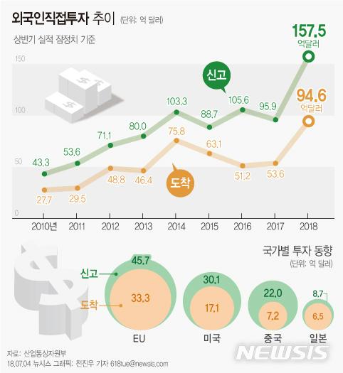 상반기 외국인 직접투자 64% 급증… 역대 최고 기사의 사진