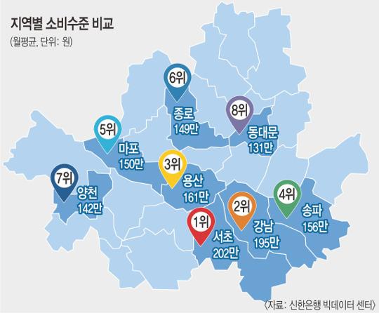 서울 20대 씀씀이, 40대의 절반…소비 규모 서초·강남·용산구順 기사의 사진