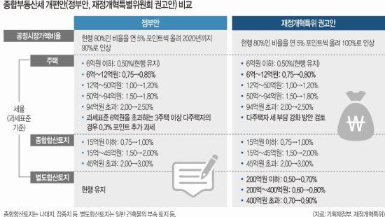 정부, 재정개혁특위 권고안보다 종부세 더 강화 왜?… '부동산 부자, 세금 더 내라' 시그널 기사의 사진
