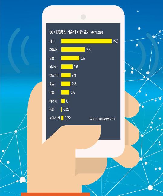 5G 왜 필요하냐고요? 제조업 年 15조 경제효과! 기사의 사진