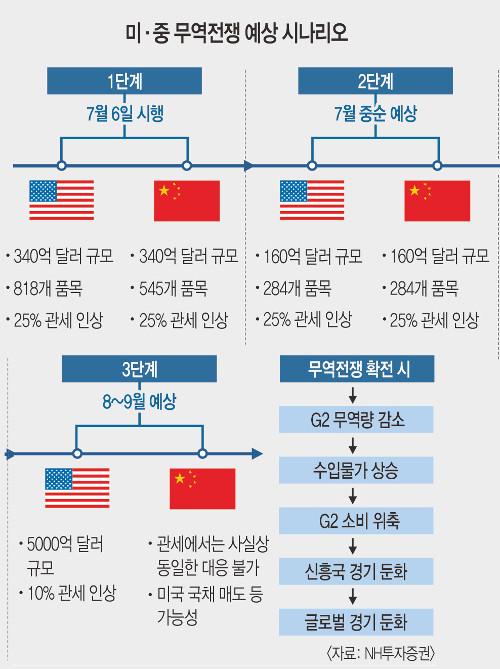 [美·中 무역전쟁] '패권 충돌' 장기화에 무게… 세계 경제 치명상 우려 기사의 사진