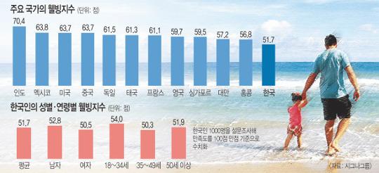 """3040세대 """"부양·양육 고달파…"""" 한국 행복지수 또 꼴찌 기사의 사진"""