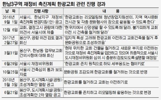 철거? 존치? '오락가락 행정'에 뒤통수 맞은 서울 한광교회 기사의 사진