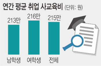 """대학 3·4학년 40% """"취업 위해 사교육 받는다""""…70%는 """"안하면 불안"""" 기사의 사진"""