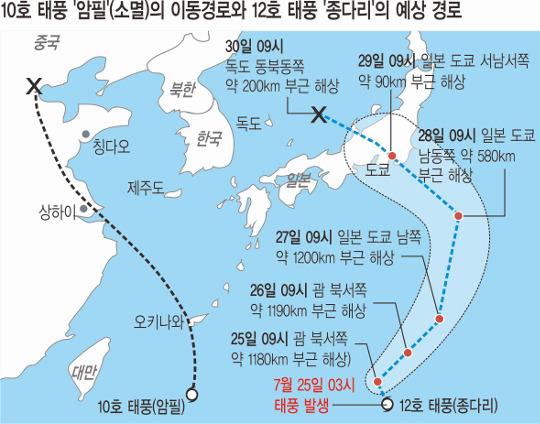 폭염 고기압 못 뚫는 태풍들… '종다리'도? 기사의 사진