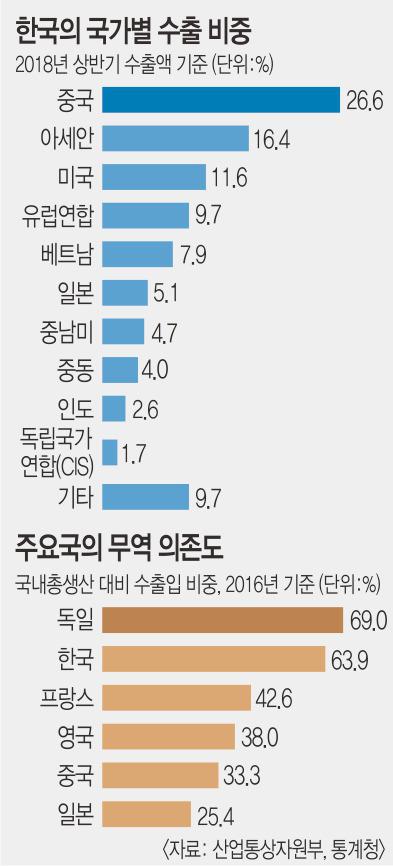 표류 한국경제… '보호무역 태풍' 몰려온다 기사의 사진