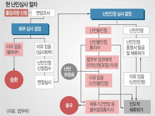 [단독] 난민신청자, SNS 계정 제출, 마약·전염병 검사 의무화 기사의 사진