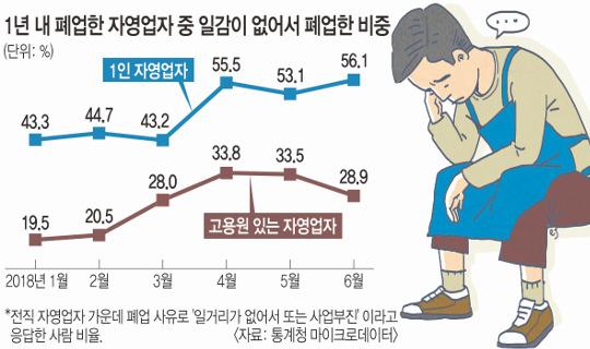 [이슈분석] 위기의 자영업… 일본식 붕괴 사이클 시작됐다 기사의 사진