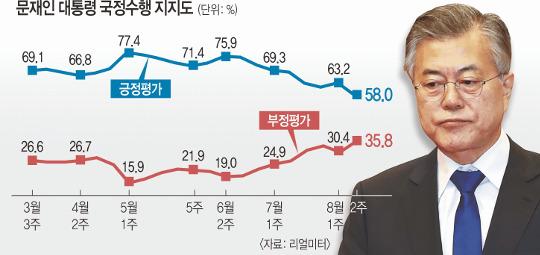 전기료에 열 받은 민심… 文에게 58.0% '옐로카드' 기사의 사진