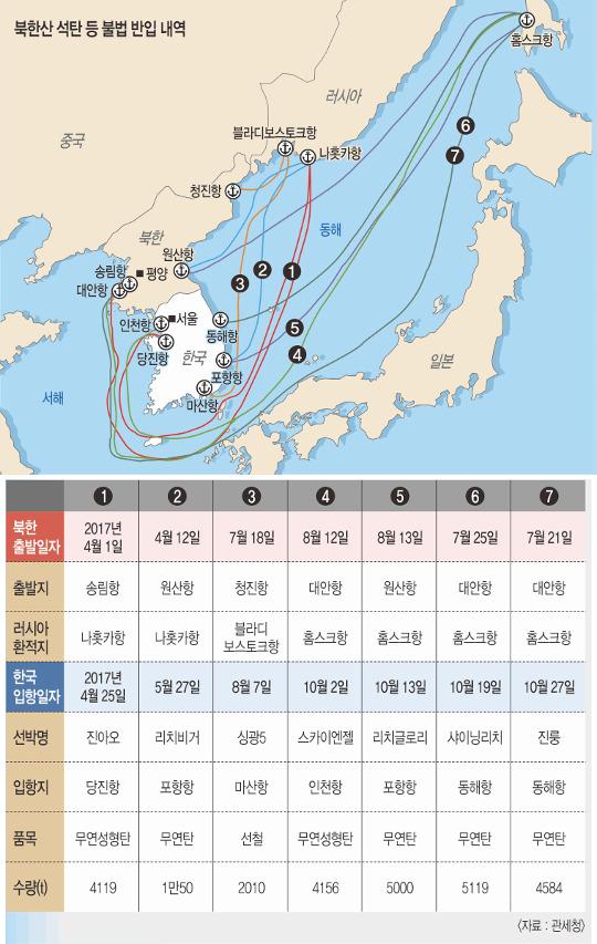 [팩트 체크] t당 가격 훨씬 싼데… 남동발전은 북한산 정말 몰랐나 기사의 사진
