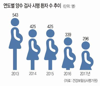 [And 건강] 고령 임신부의 태아 체크 이젠 '니프트' 하세요 기사의 사진