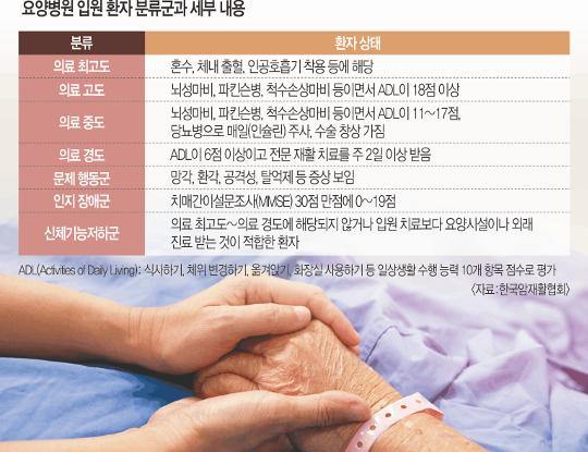 [And 건강] 중증 암환자 요양병원서 내쫓는 나라… 기사의 사진