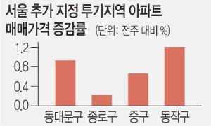 """""""묶으면 되레 뜀박질"""" 부동산 '규제의 역설' 기사의 사진"""