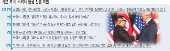 트럼프와 김정은의 '브로맨스', 비핵화 협상 재시동 기사의 사진