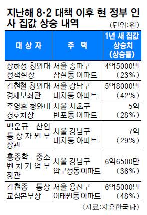 """""""서울 도심 재건축·재개발 규제 풀어야"""" 기사의 사진"""