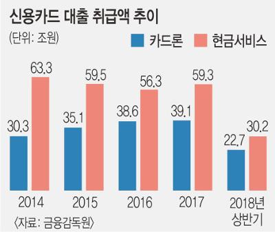 '불황형 대출' 심상찮다… 카드론·보험약관대출 가파른 상승세 기사의 사진