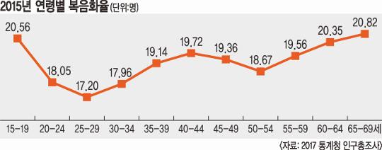 20대 사망 자살이 44.8%… 25∼29세 복음화율 '최저' 기사의 사진