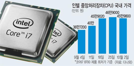 공급 부족 인텔 CPU 값 급등에… PC 가격도 '高高' 기사의 사진